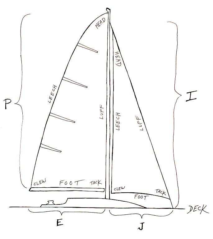 Sail area dimensions
