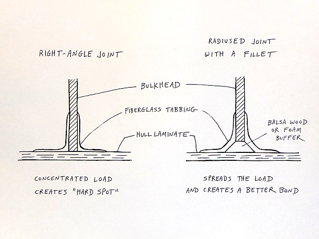 Bulkhead bonds in fiberglass boats