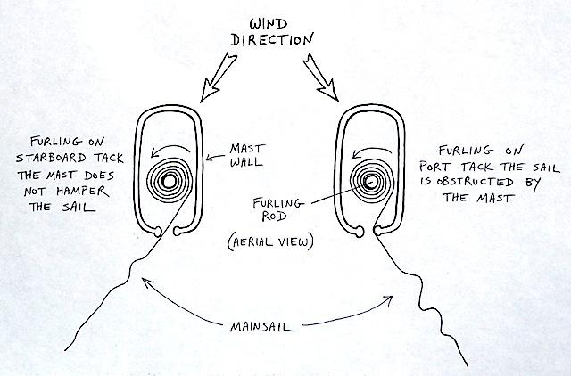 In-mast furling diagram