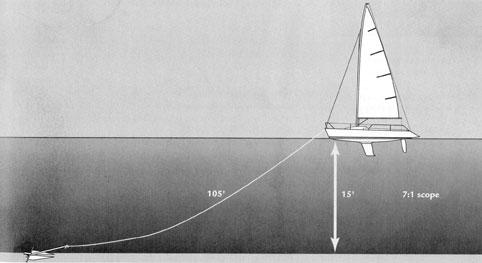 Anchoring scope diagram
