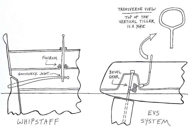 EVS/whipstaff diagram