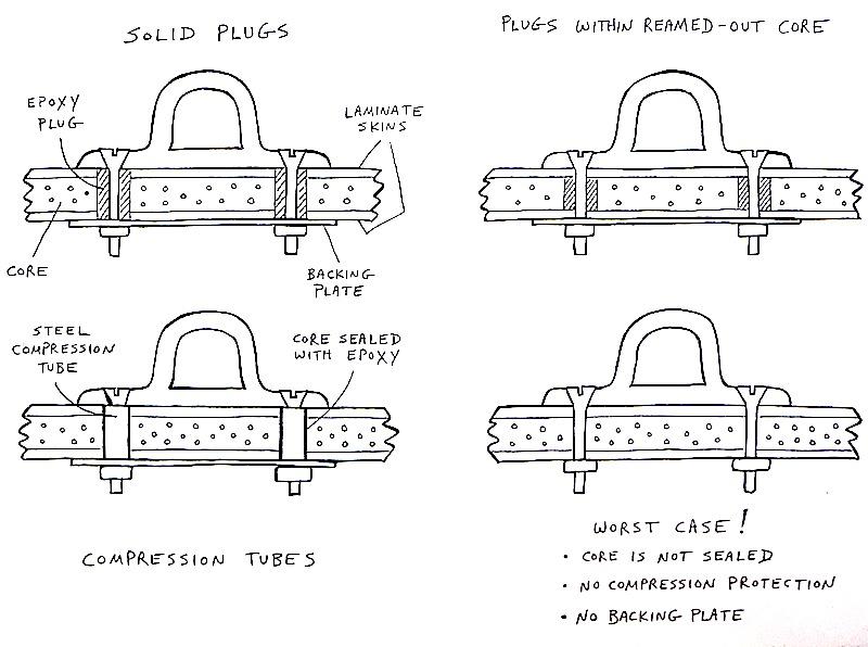 Deck hardware fasteners