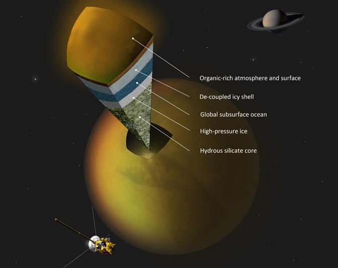 Titan cross-section