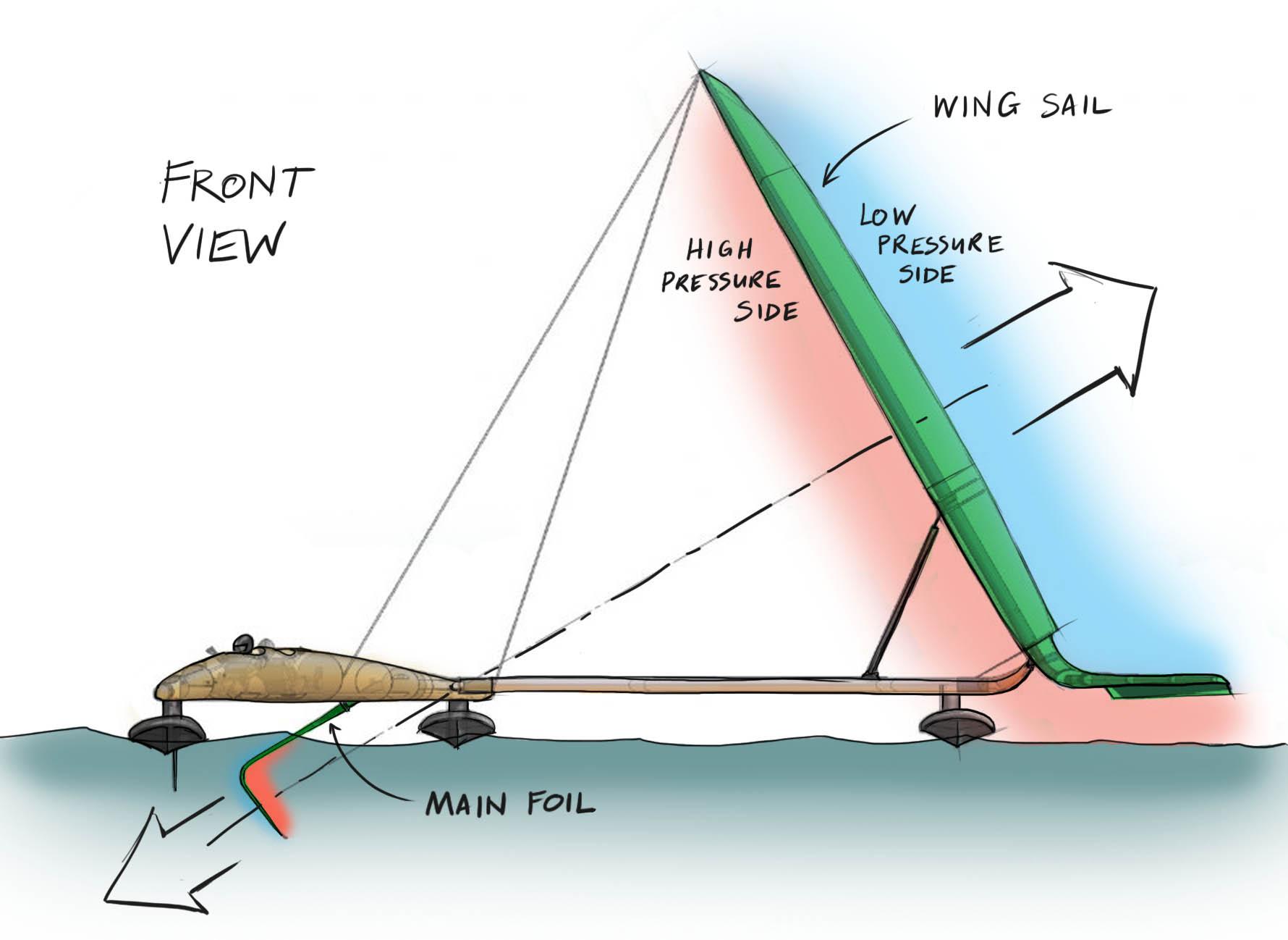 Sailrocket drawing
