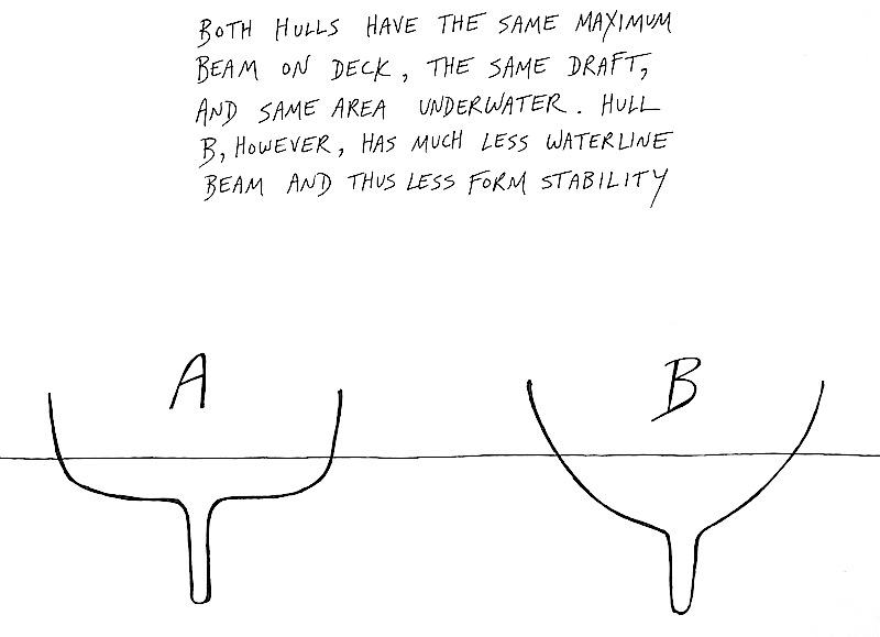Waterline beam