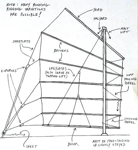 Junk rig diagram