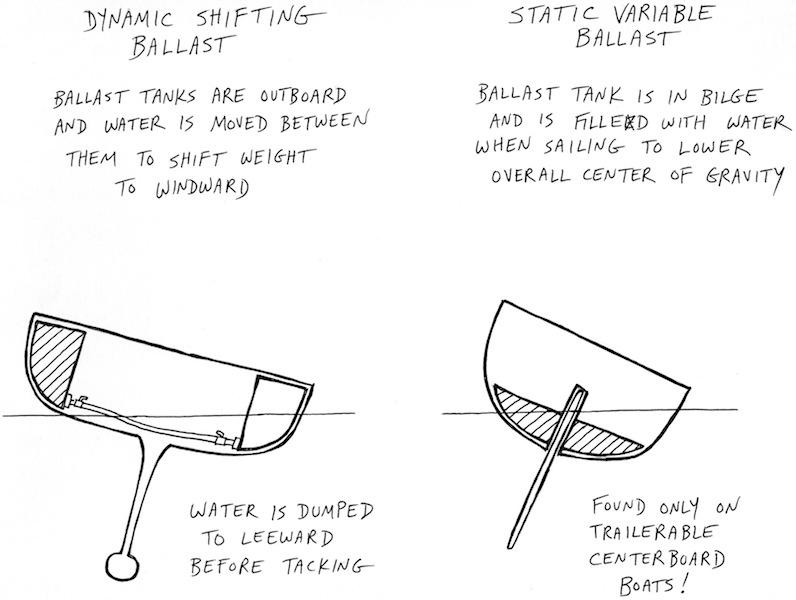 Shifting ballast diagram