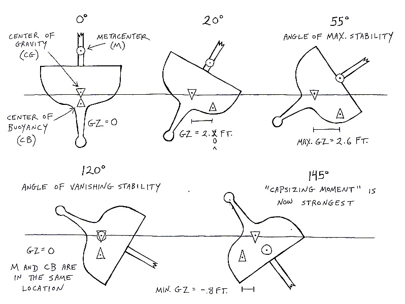 GZ stability illustration