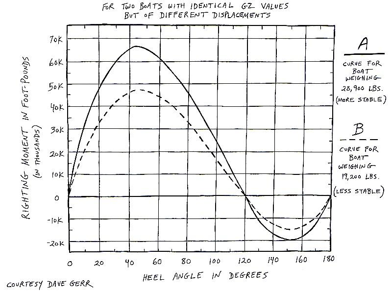 RM stability curve comparison