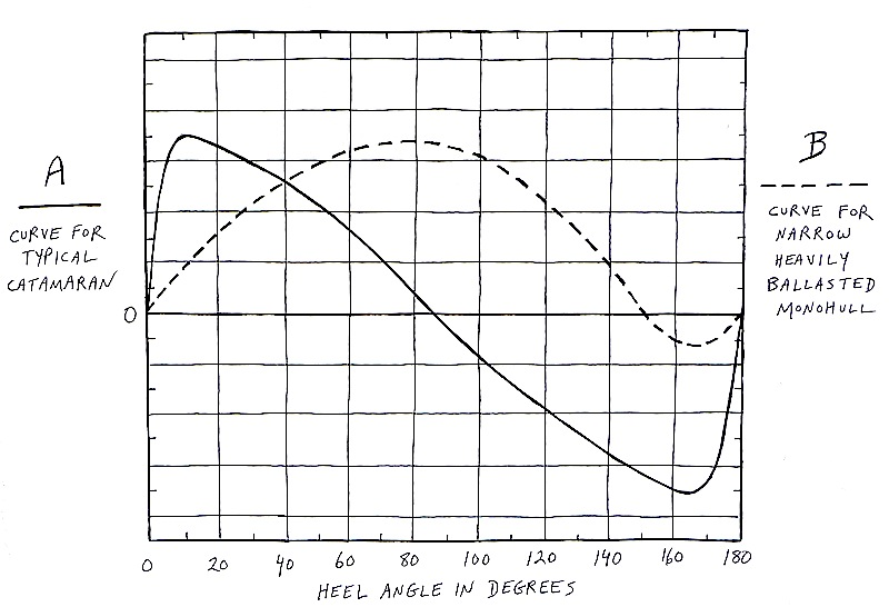 Catamaran and monohull stability curves
