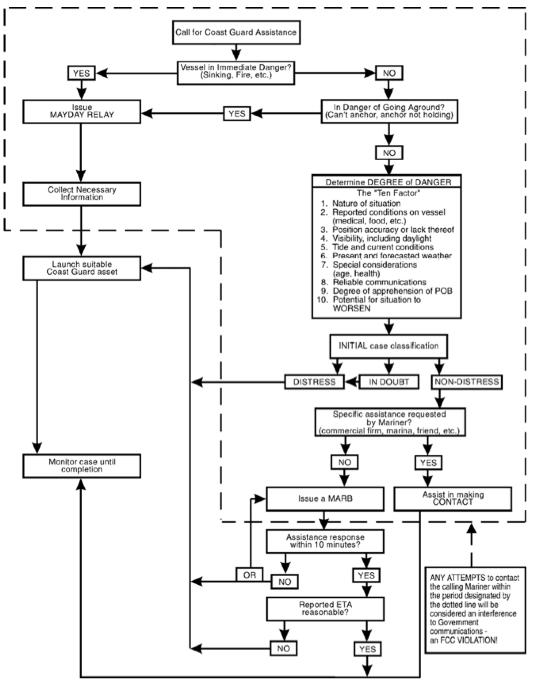 CG flow chart