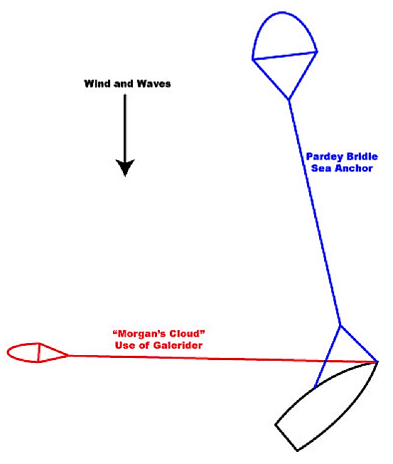 Drogue diagram