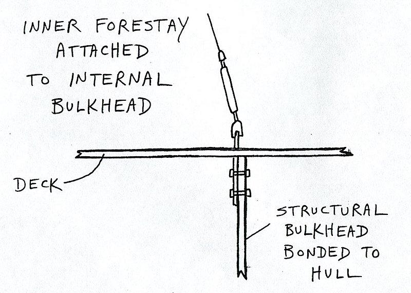 Bulkhead diagram